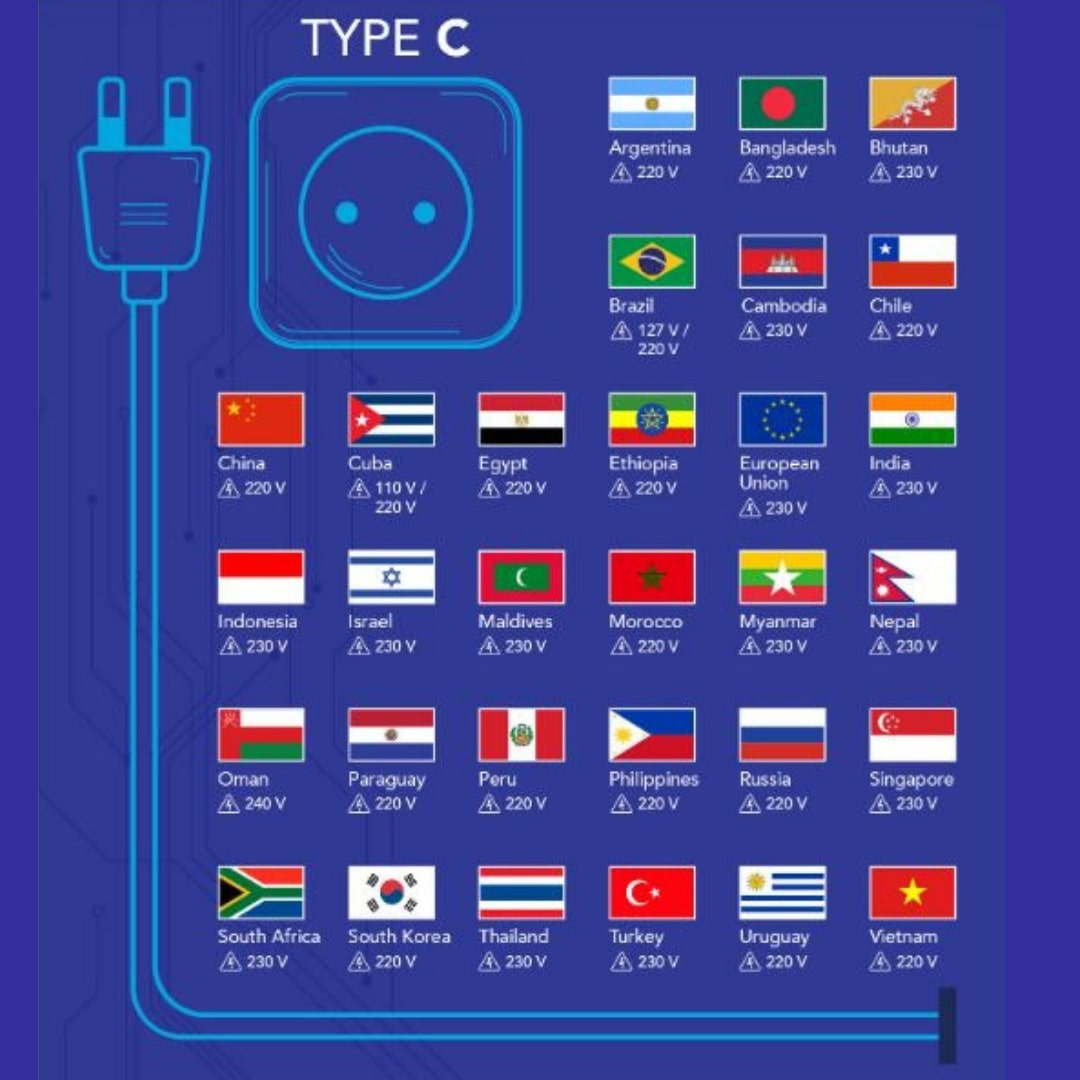 Travel Guide Jenis Stopkontak dan Colokan Listrik di Dunia Tipe C